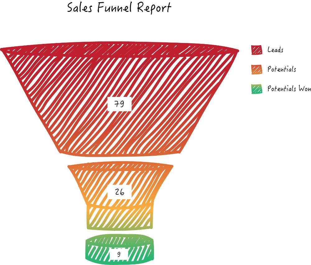 Zoho Reports funnel chart