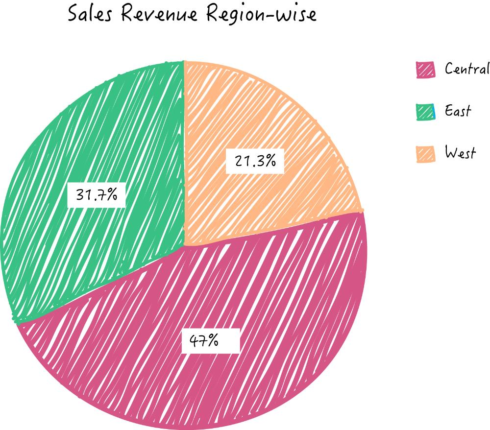Choose the best report chart for your business metrics reporting zoho reports pie chart geenschuldenfo Gallery