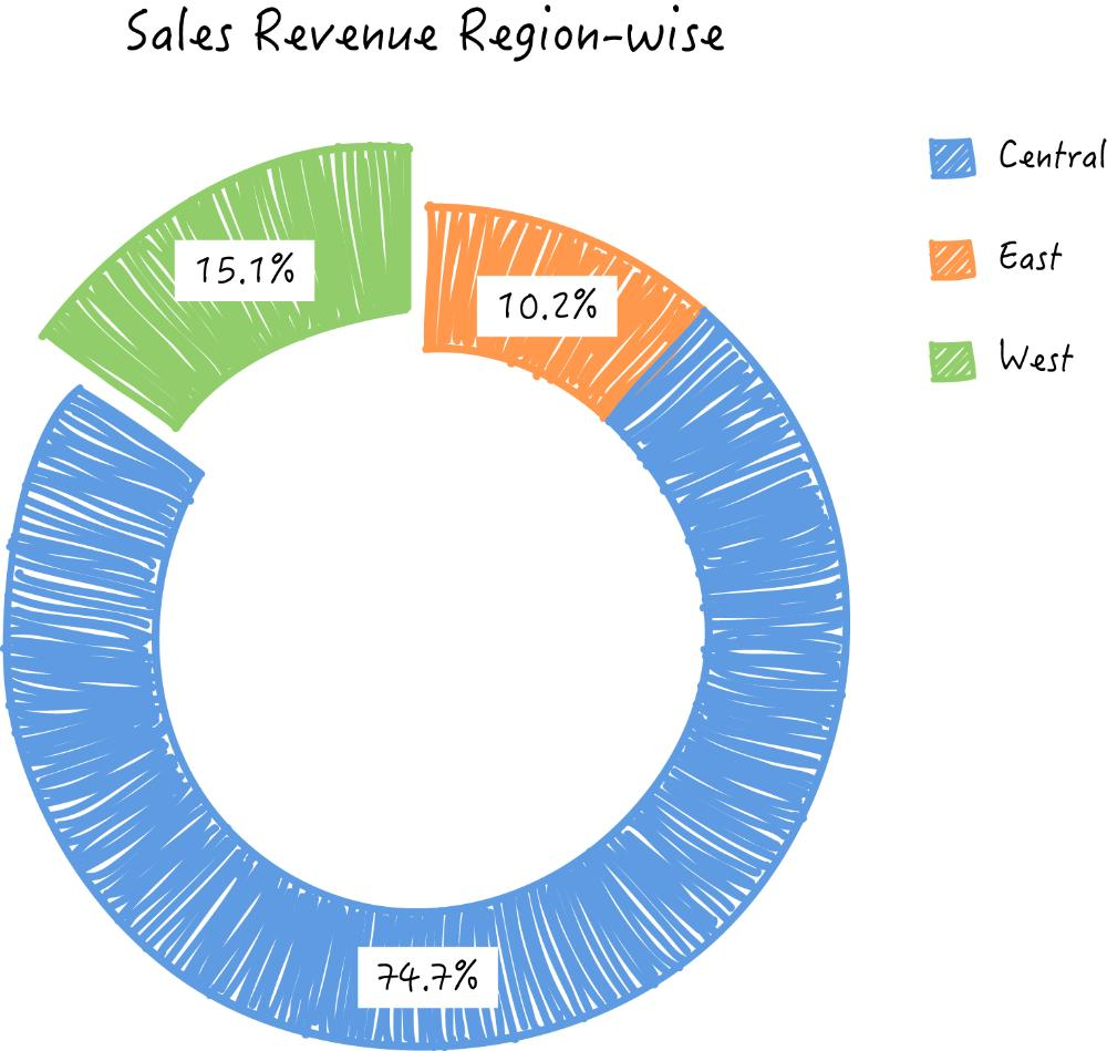 Zoho Reports ring or donut chart