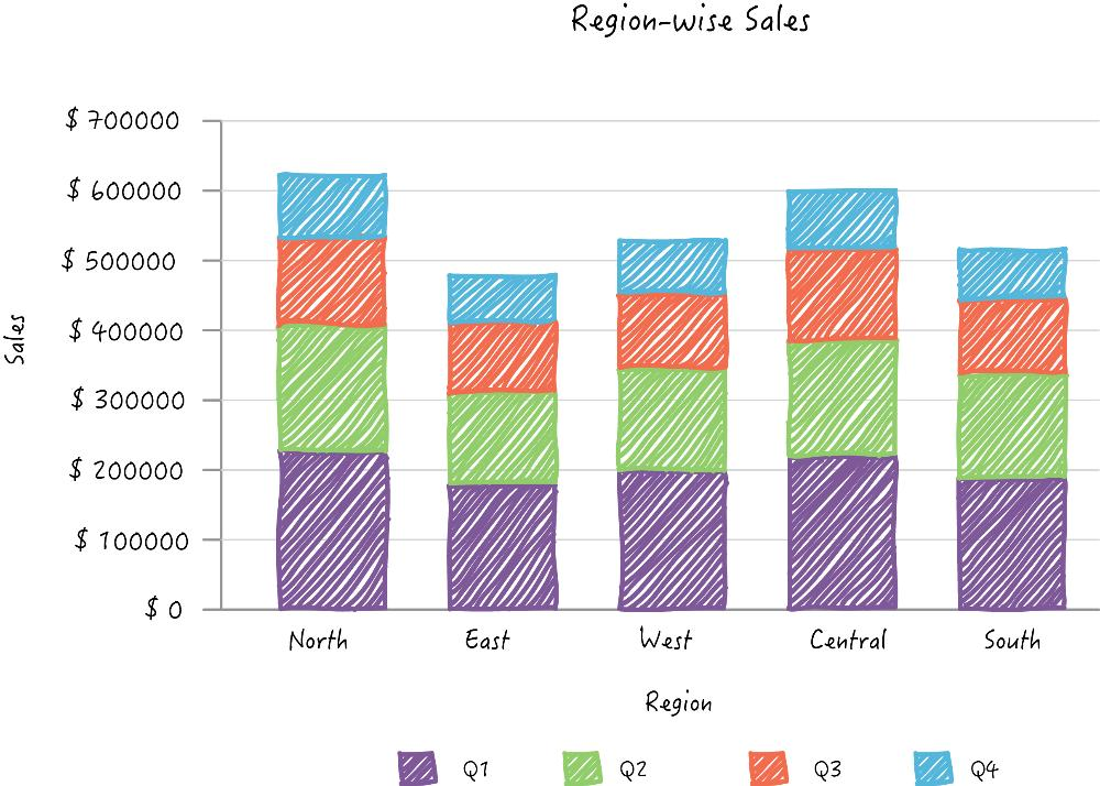 Improve Business Reports with Charts and Graphs