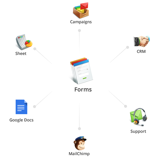 Zoho Forms can be integrated with other Zoho or 3rd party software