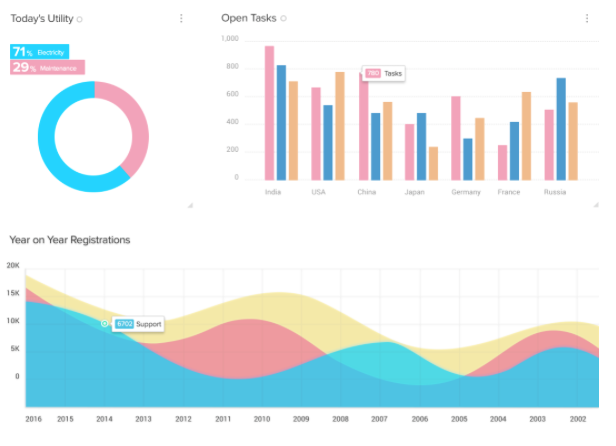 Zoho CRM chart functions display data in a concise summarised format
